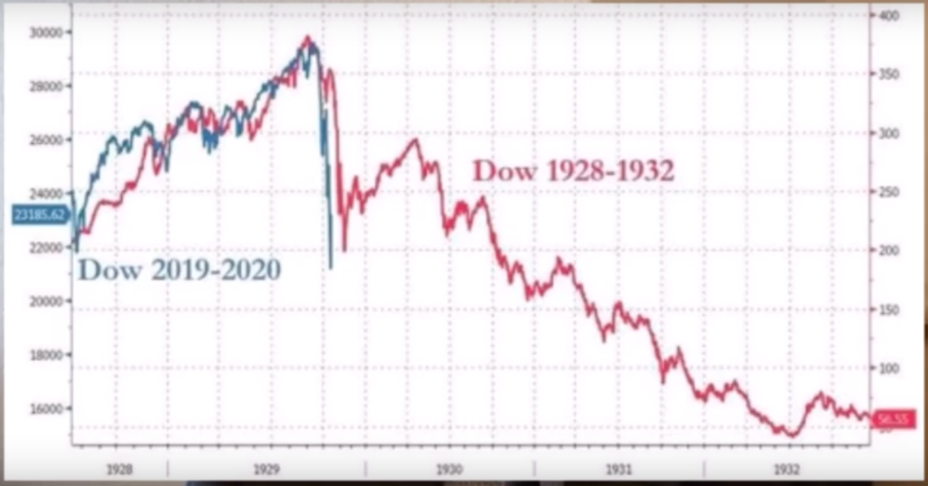 Börsencrash 2020 Vergleich 1930