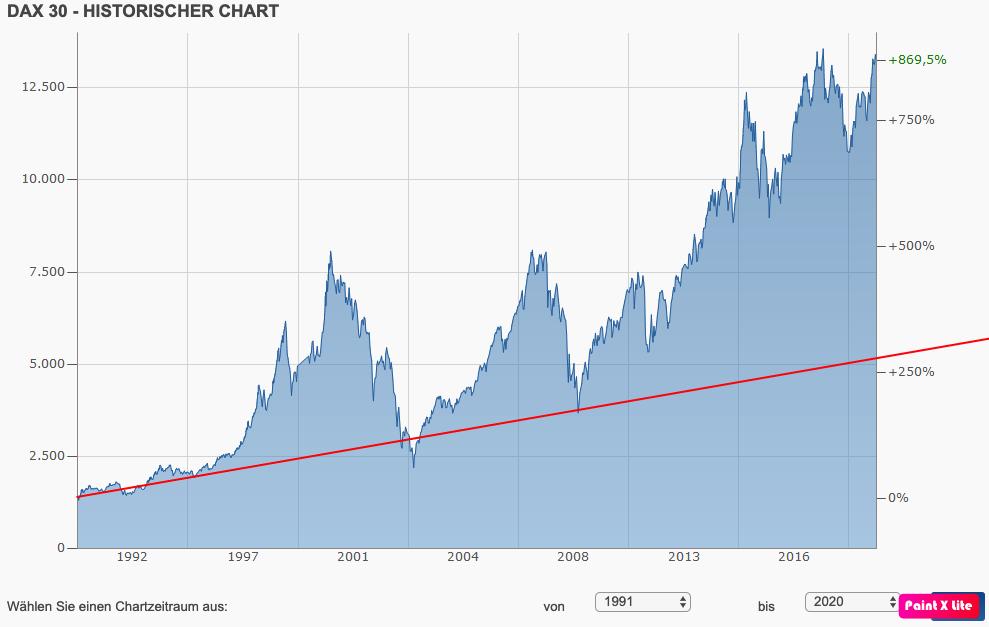 Inflation Vergleich Gold - Chartanalyse