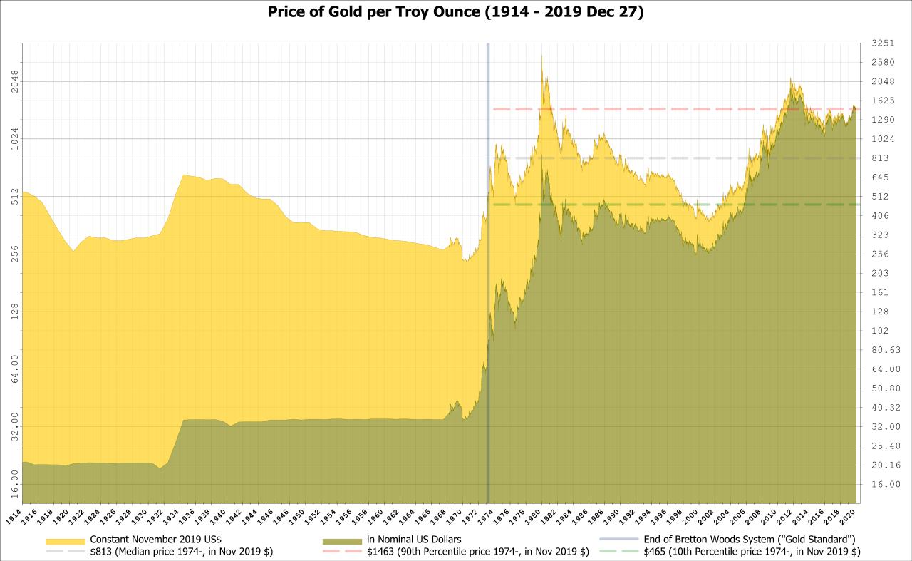 Inflation Vergleich Gold – Chartanalyse