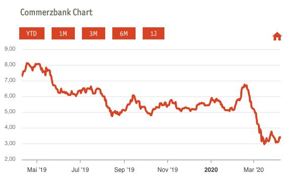 Banken Pleiten 2020 in Deutschland